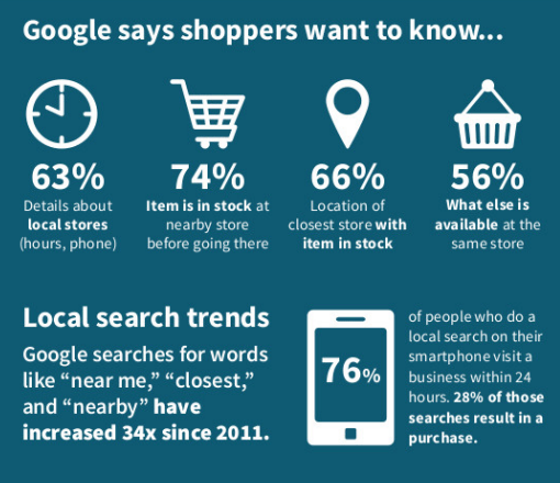 google-local-search-statistics